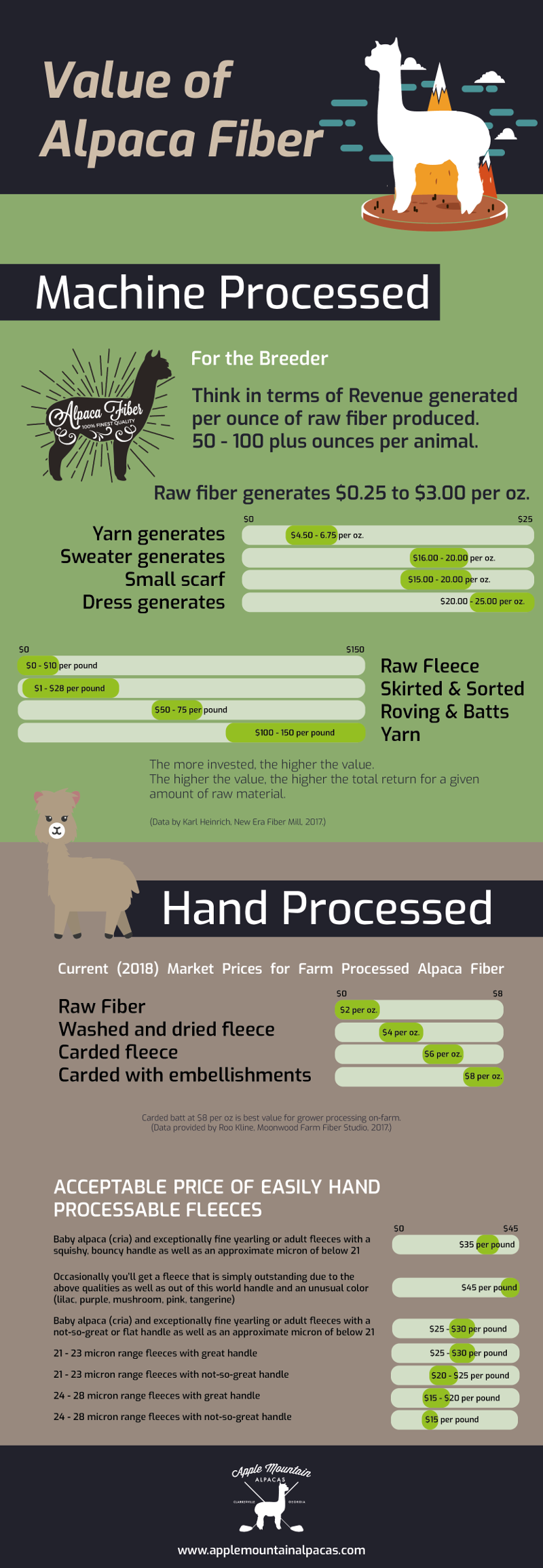 Value of Alpaca Fiber